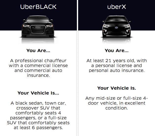 UberX ve UberBLACK