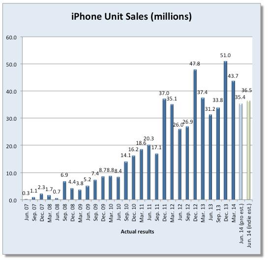 Apple gelirleri (Fortune)