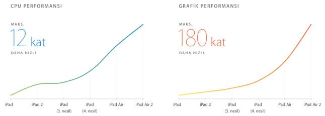 ipad-air-2-performance