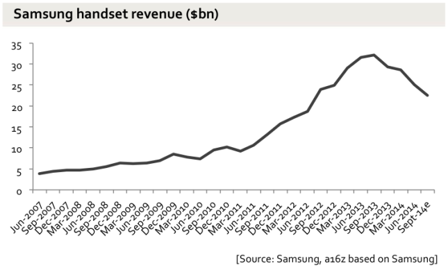 samsung revenue