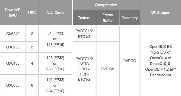 Imagination Technologies'in referans Series 6XT tasarımlarında en fazla 6 çekirdekli bir GPU yapılabiliyor.