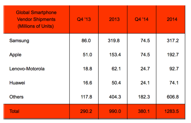 q4 2014 smartphone sales