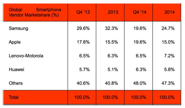 q4 2014 market share